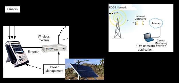 coco80数据记录仪对高速公路噪声远程监测 1