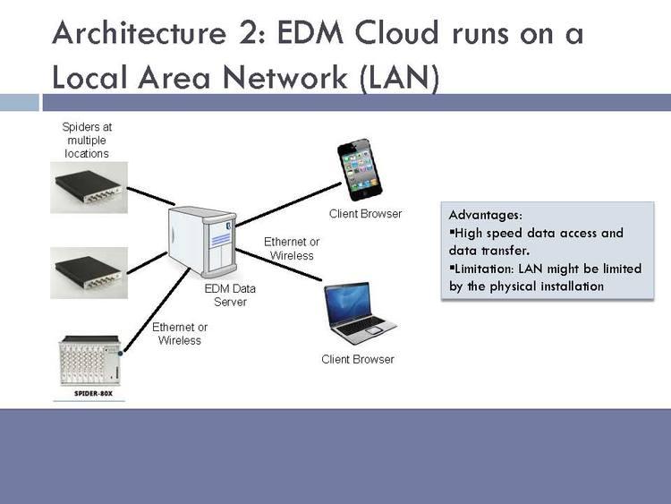 EDM-Cloud 远程监控平台 3