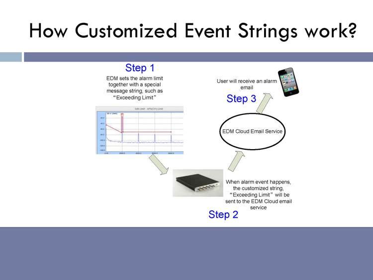 EDM-Cloud 远程监控平台 18
