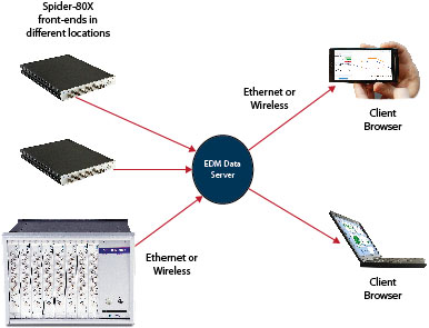Spider-80X 机械设备状态检测和动态数据采集系统 2